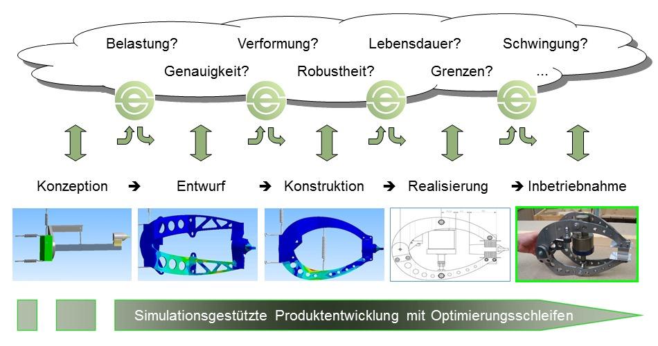 Optimierung am virtuellen Prototypen des Produktes